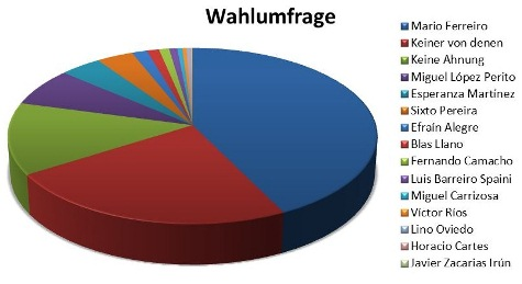 Wahlumfrage Ati Snead