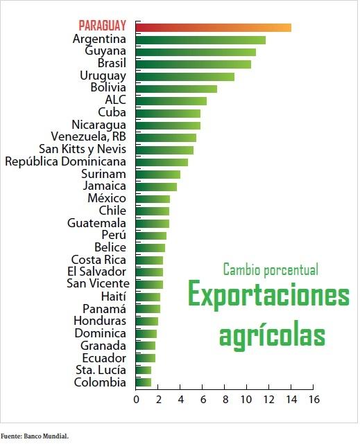 Paraguay und China
