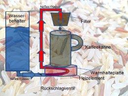 reis_in_kaffeemaschine