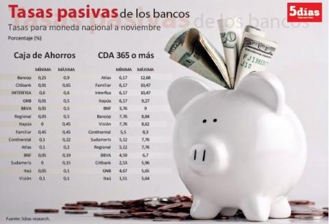 Bankzinsen