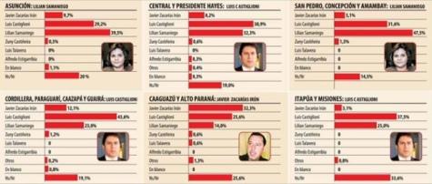 Lilian würde in Asunción gewinnen aber Castiglioni in der Provinz Central