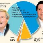 Die Mehrheit der Befragten mag Rafael Filizzola an der Seite von Efraín Alegre sehen