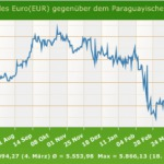 Eurokurs kommt langsam aus dem Keller