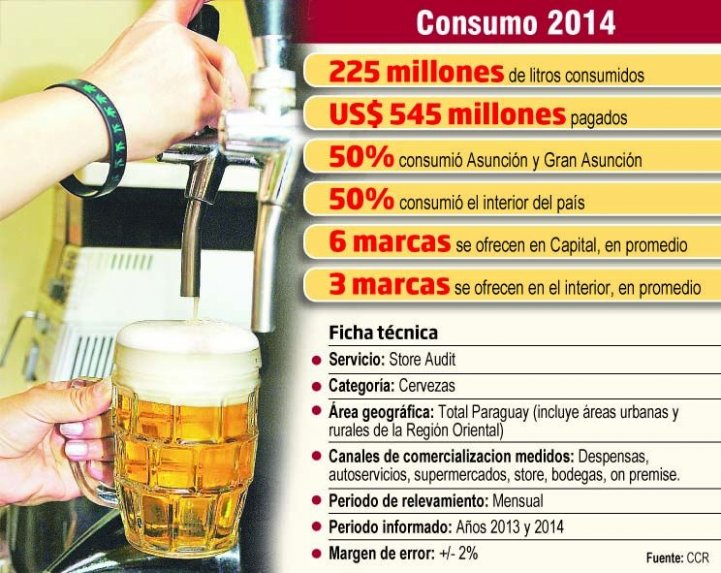 Bier für 545 Millionen $ konsumiert
