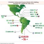 Lebensqualität in Asunción hat sich verschlechtert