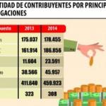 Steuerzahler 2014