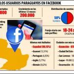 2,6 Millionen Paraguayer in Facebook