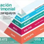 Paraguay: 4.000 Millionäre und 39% des BIP am Schwarzmarkt