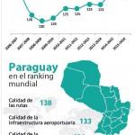 Paraguays Infrastruktur gehört zu den weltweit schlechtesten