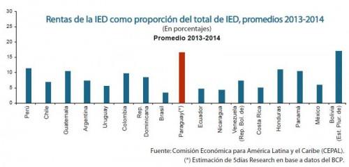 Durchschnittlich 16,5% Rendite in Paraguay