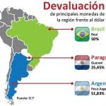 Guarani um 25% abgewertet