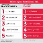 Die beliebtesten Restaurants in Asunción