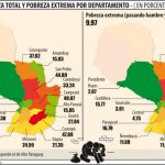 Die ärmsten Departements in Paraguay
