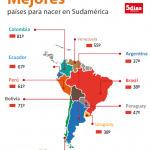 Paraguay unter den Top 50