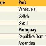 Paraguay weiterhin ganz oben