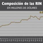 Internationale Währungsreserven auf Rekordhoch