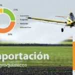 Anstieg der Produktion von Agrochemikalien