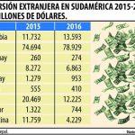 Paraguay schaffte es mehr Investitionen aus dem Ausland zu tätigen