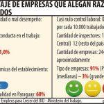 Schlechte Leistung die Hauptursache für Entlassungen in Paraguay