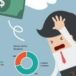 Sieben von 10 Verbrauchern mit Schulden