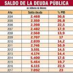 Jeder Paraguayer schuldet 6 Millionen Guaranies von Geburt an