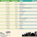 Änderung für Grundstücksbesitzer in 2018