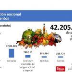 Paraguay versorgte mehr als 42 Millionen Menschen mit Nahrungsmitteln