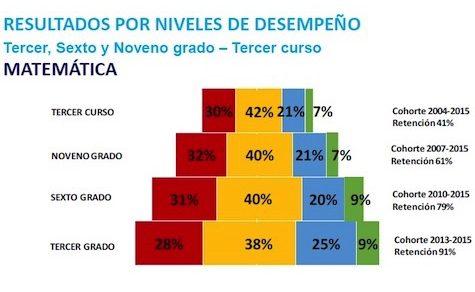 Niedriges Bildungsniveau bei 90% aller Schüler