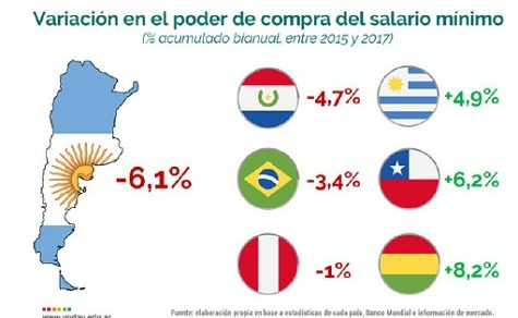 Paraguay verliert an Kaufkraft