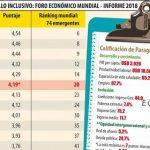 Paraguay unter den Top 20 der Schwellenländer