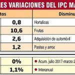 0% Inflation im März, trotz teurer Osterartikel