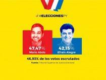 Paraguay: Es wird eng für die Colorado-Partei