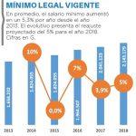 Der Mindestlohn könnte auf 2.143.000 Guaranies ansteigen
