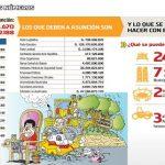 Staat schuldet Asunción 42 Millionen US-Dollar