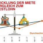 Mieten steigen exorbitant gegenüber dem Einkommen