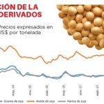 Der Handelskrieg zwischen den USA und China schadet den Sojabohnen