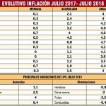 Gemüse und Fleisch billiger: Deflation im Juli