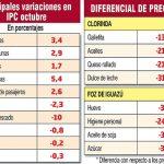 Inflationsrate steigt um 0,6% an