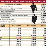 Geschäftsklima: Paraguay rutscht um fünf Positionen ab