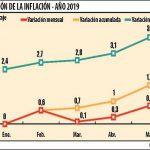Inflationsrate erreicht den höchsten Wert des Jahres