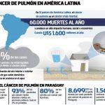 Lungenkrebs: Nicht nur Opfer zu beklagen, sondern auch wirtschaftliche und soziale Auswirkungen
