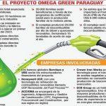 Biokraftstoff: 800 Millionen USD an Investitionen für eine Fabrik