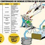 Dengue Epidemie bestätigt, aber es dürfte viel schlimmer kommen