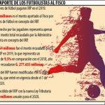 Auffallend geringe Steuereinnahmen bei Fußballern