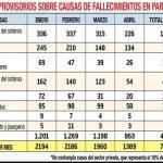 Mehr als 60 Todesfälle pro Tag die nicht auf Covid-19 zurückzuführen sind
