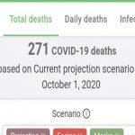 Covid-19: 271 Todesfälle bis Oktober