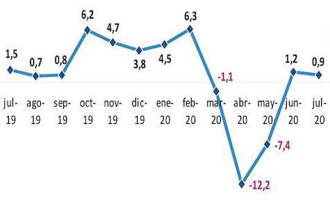 Negatives Wirtschaftswachstum geringer als angenommen