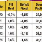 Der IWF schätzt, dass die Staatsverschuldung 35,4% des BIPs erreichen wird