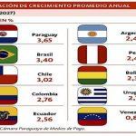 Harvard prognostiziert für Paraguay das höchste Wachstum in Südamerika